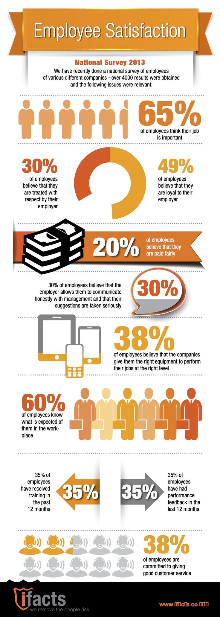 Employee Satisfaction Infographic 2