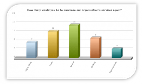 Lapsed Customer Survey