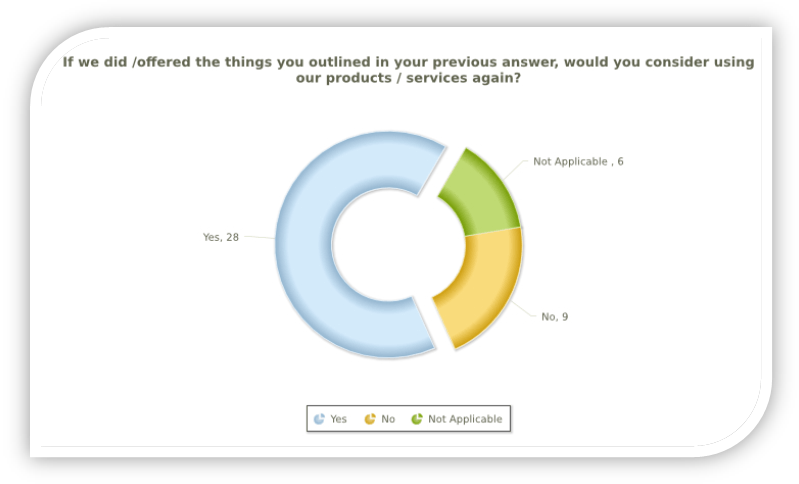 lapsed customer surveys by peoplepulse