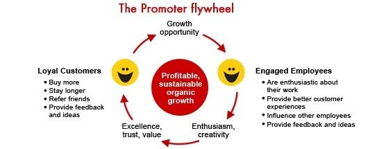 eNPS - Employee Net Promoter Score ®