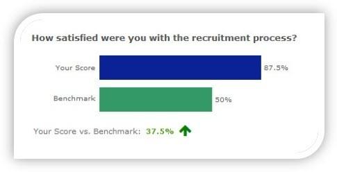 Benchmark surveys