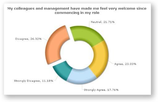 Staff Onboarding Survey